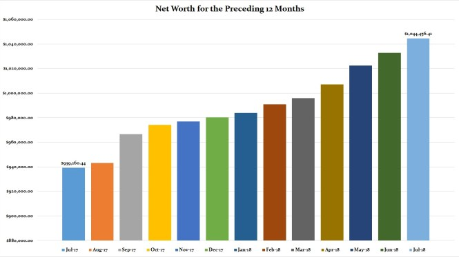 July 2018 Preceding 12 Months Net Worth