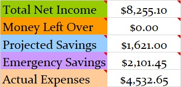 October 2018 Month Income and Expenses