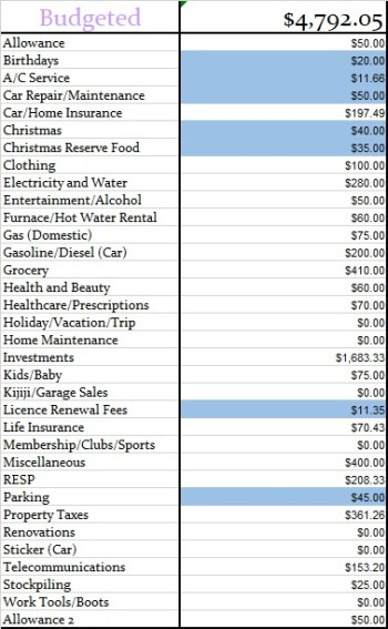 January 2019 Monthly Budgeted Amounts