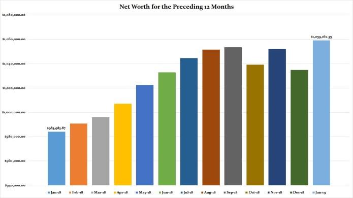Preceding 12 Months Net Worth