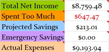 March 2019 Month Income and Expenses
