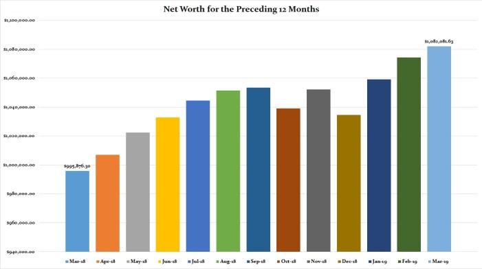 March 2019 Preceding 12 Months Net Worth