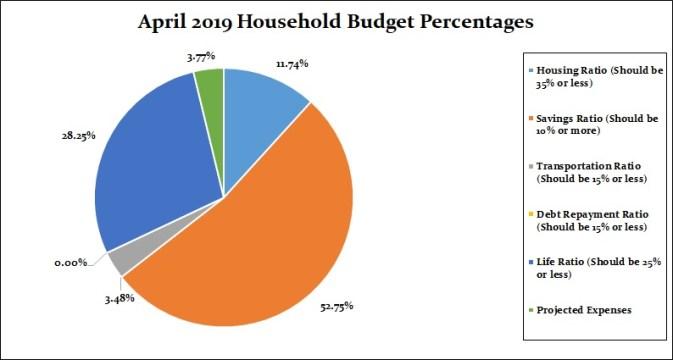 April 2019 Household Percentages