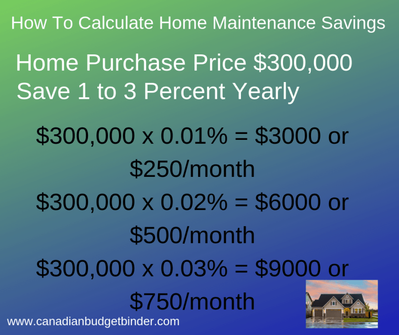 How To Calculate Home Maintenance Costs
