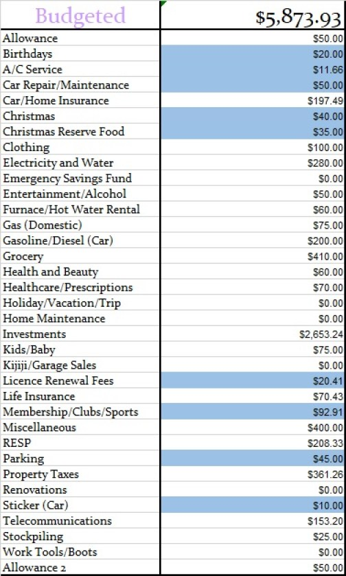 June 2019 Monthly Budgeted Amounts