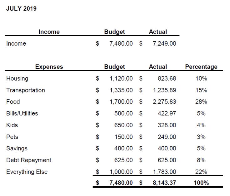 July 2019 Budget Challenge