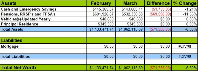 Net Worth Update March