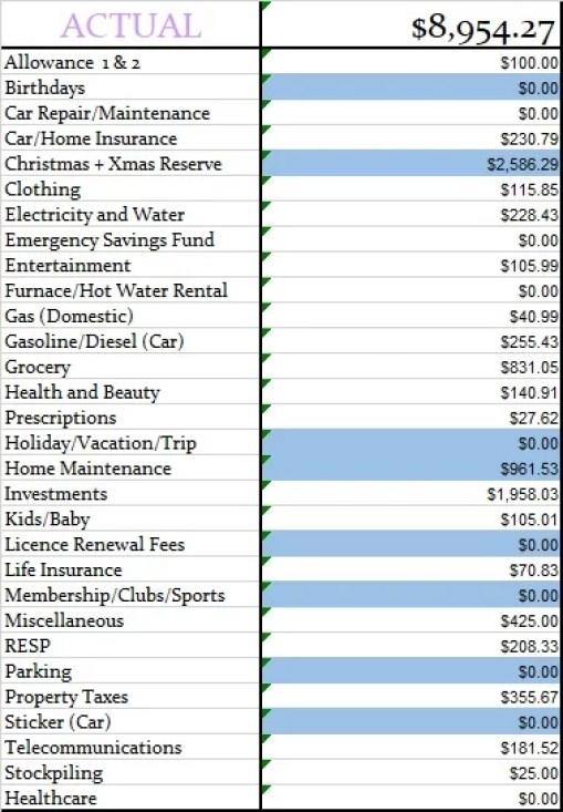 last budget 2020