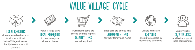 how value village works