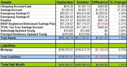 Canadian Budget Binder October Net Worth