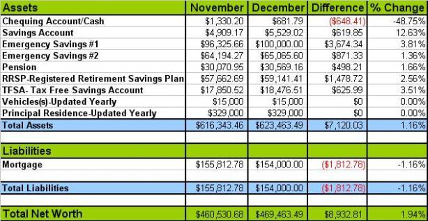 Net Worth Update 2012