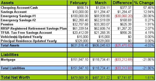 March 2013 Net Worth Update