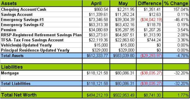 May  2013 Net Worth Financial Health