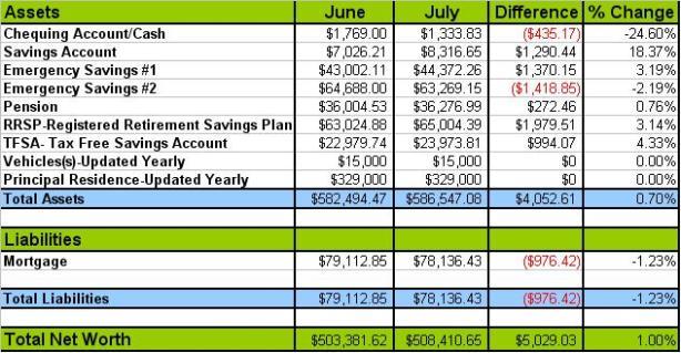 net-worth-chart-July-2013