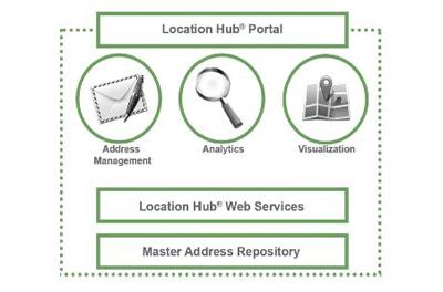 Using Location Hub to Unlock the Power of Location Economics