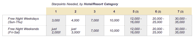 Best SPG Redemptions: Fifth Night Free Awards