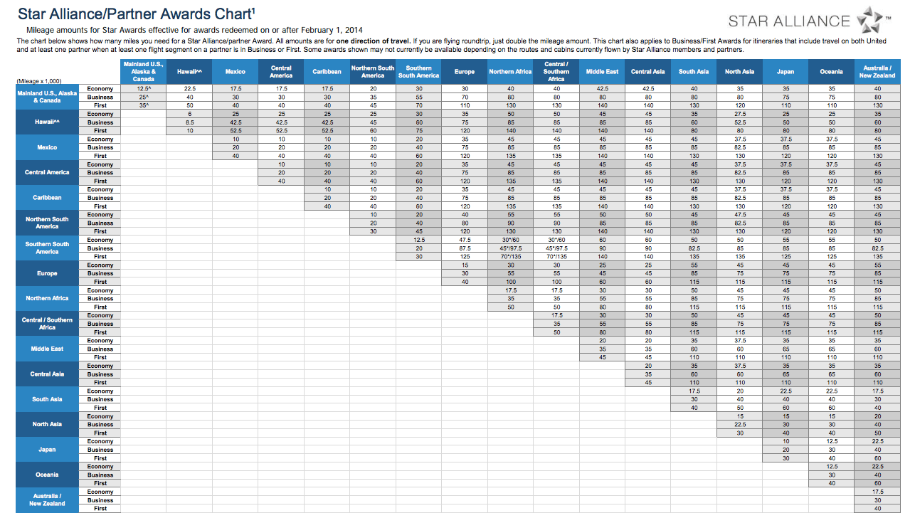 New Award Chart