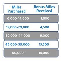 Buy AA miles