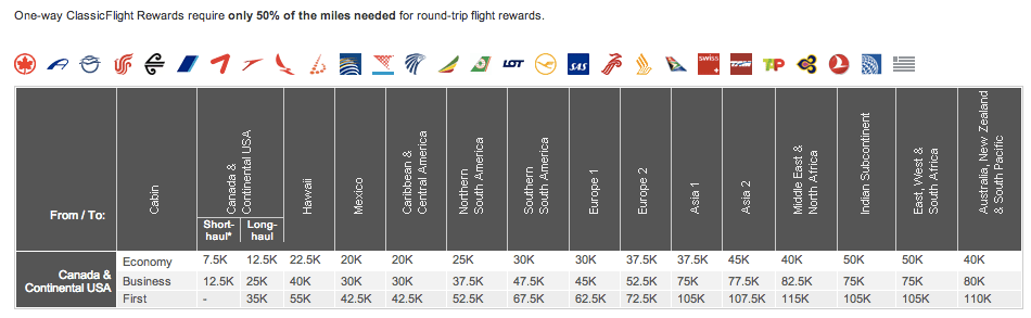 Aeroplan Changes One-Way Award Chart