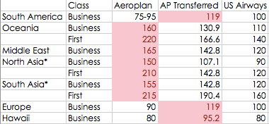 Aeroplan transfer to US Airways Comparison of Award Charts