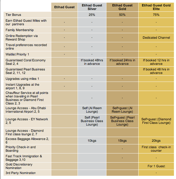Etihad Guest Gold Elite Status Benefits