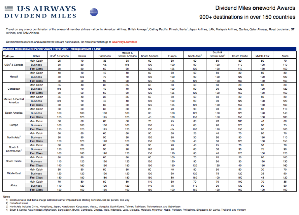 US Airways Oneworld Award Chart