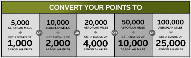Aeroplan Transfer Promotion