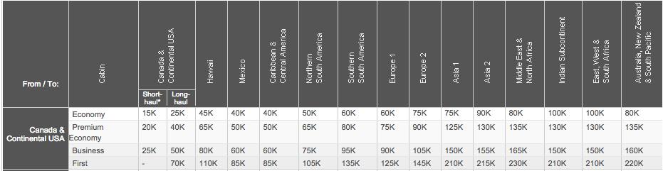 Aeroplan Premium Economy Redemptions Award Chart