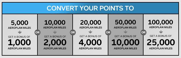 Aeroplan Transfer Bonus