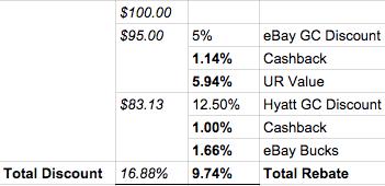 Discount Hyatt Gift Card Calculation