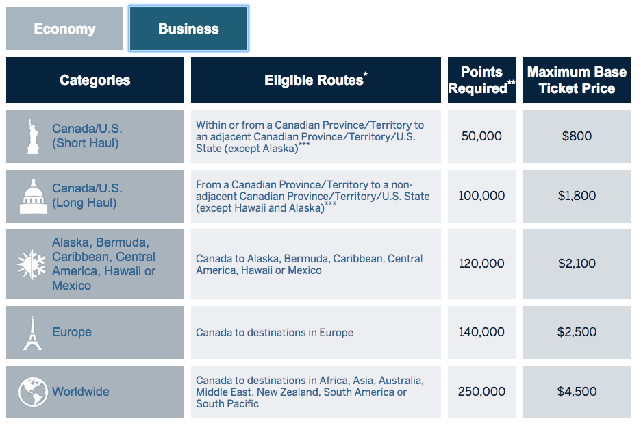 American Express Fixed Points Travel Rewards Chart - Business
