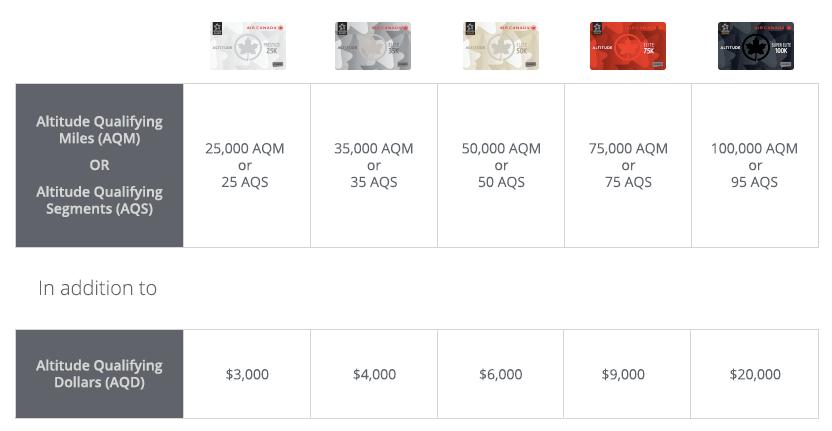 Air Canada Elite Status