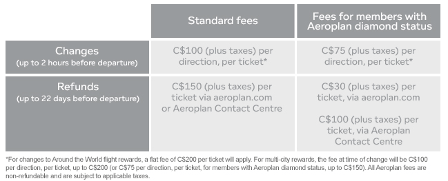 Aeroplan Change Fees