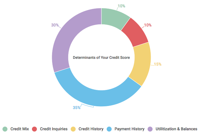 Credit Bureau Score Factors