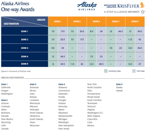 Krisflyer Redemption Chart - Alaska Airlines