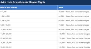 BA Avios Multi-Partner Award Chart