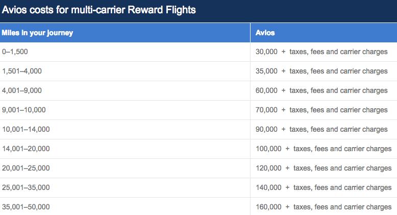 BA Avios Multi-Carrier Award Chart