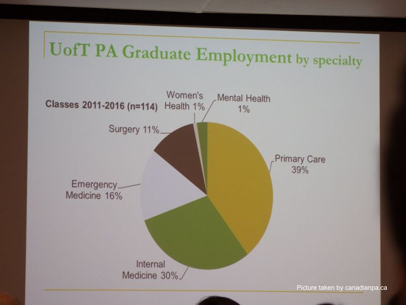 where physician assistants work university of toronto canada