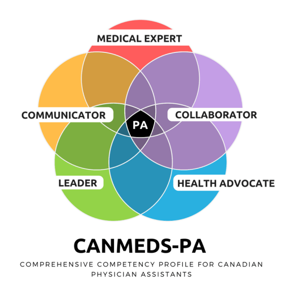 CANMEDS-PA