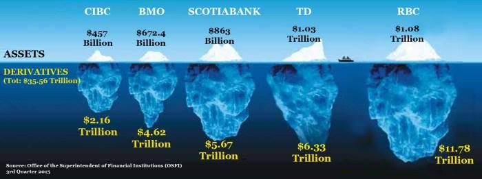 Big 5 banks Iceberg derivatives