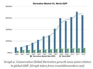 9-a- deriv market