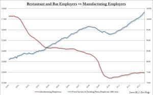 restaurant vs mfg jobs