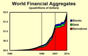 Figure 1: The global derivatives bubble has now reached $2 Quadrillion and has only continued to grow since the bailouts began in 2007.