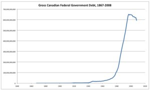 Figure 5: The growth of Canada's debt from $28 billion in 1971 to the scale of $600+ billion today has everything to do with the destruction of the pre-1971 industrial model of national economy, as well as the 1974 ending of the Bank of Canada's role as lender to the federal and provincial governments.