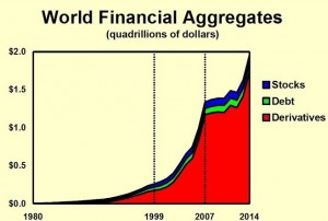 Due to the undoing of FDR's banking regulation over the period of 1971-1999 culminating in the takedown of Glass-Steagall, total derivative growth has ballooned to nearly $2 Quadrillion