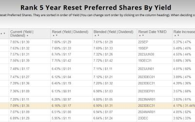 The 10 Highest Yielding Preferred Stocks Today