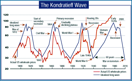kondratieff_cycle