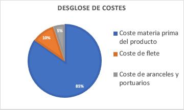Coste 3 - Cuanto cuesta vender en Amazon - desglose