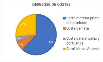 Coste 5 - Cuanto cuesta vender en Amazon - desglose