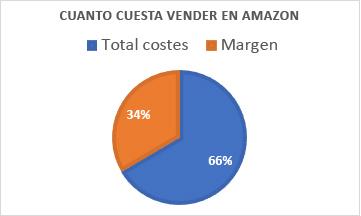 Coste 6 - Cuanto cuesta vender en Amazon - IVA de las ventas